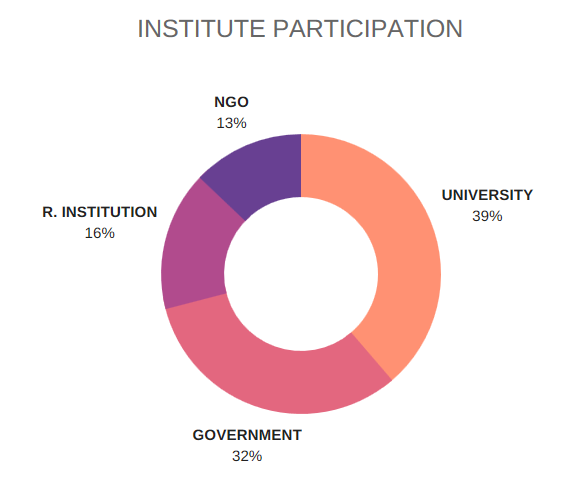 Figure 1. Stakeholder distribution in the ENGAGE Programme.