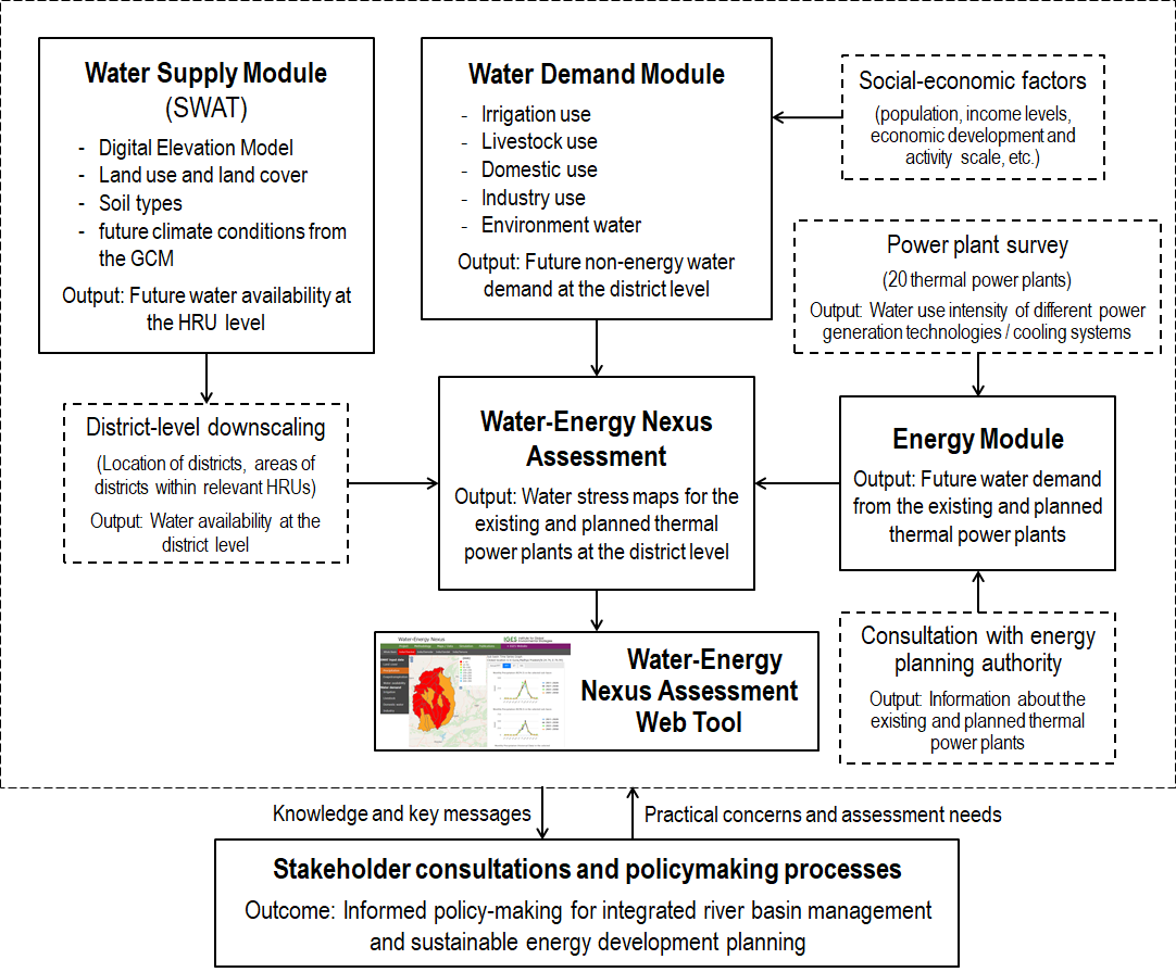 An integrated assessment of climate‑affected long‑term water