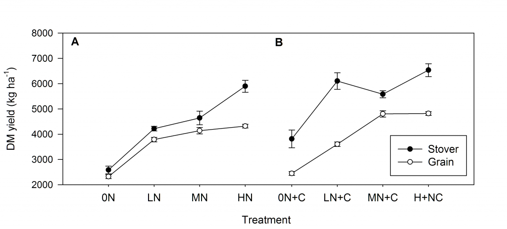 Figure 1. Grain and stover yield for the 0N, LN (70 kg N ha-1), MN (150 kg N ha-1) and HN (200 kg N ha-1) treatments without (A) and with (B) compost addition (+C) for Maize ( October 2017 to February 2018) following 3 years of compost application crop at Matara, Sri Lanka.