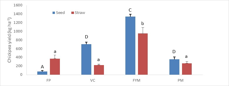 Figure 2. Chickpea seed and straw yields for the farmers' practice (FP), Vermi-compost (VC), Farmyard manure (FYM) and Poultry manure (PM) treatments at ICRISAT, India. Letters indicate significant differences between treatments (uppercase = seed, lowercase = straw, P<0.05).