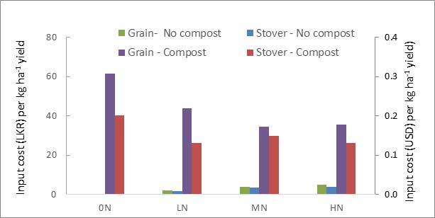 Figure 4. Nitrogen input costs in USD per unit of grain or stover produced for the maize 3 crop using urea only or green-waste compost combined with urea at different application rates. Urea was priced at USD 0.28 kg-1 and compost at USD 0.06 kg-1.