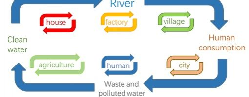 Vulnerability of urban waters to emerging contaminants in India and Sri Lanka: Resilience framework and strategy