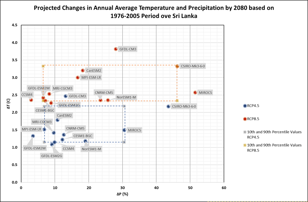 Figure 1. Identification of model depicting the extreme projected annual average temperature and precipitation by 2080 over Sri Lanka (10th and 90th percentile).
